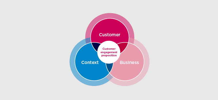 Loyalty Strategy: Engage your customers | Collinson
